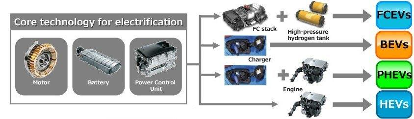 Hybrid and EV Guide